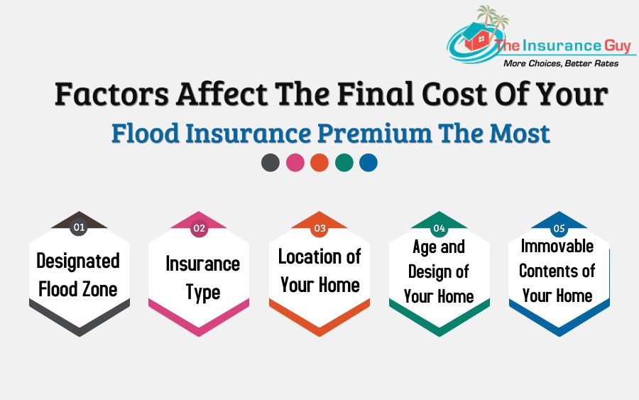 Factors Affect The Final Cost Of Your Flood Insurance